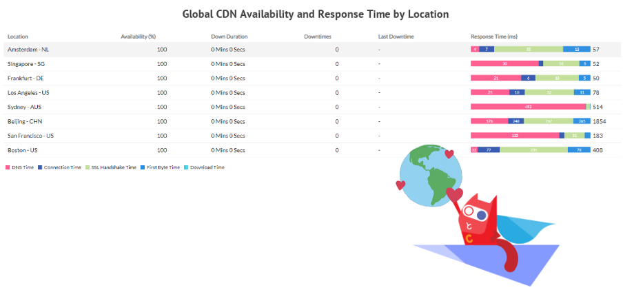 ConfigCat's Reliability global CDN